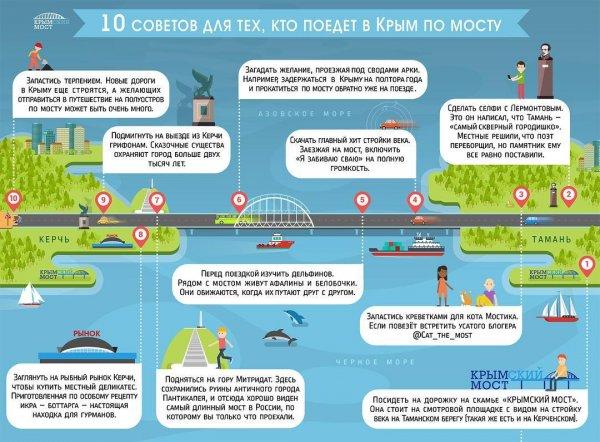 Названы главные советы для людей, которые поедут в Крым по мосту