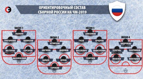 Канада наступает на пятки. Проигрыш на чемпионате мира по хоккею может стоить Россиянам лишения мирового первенства